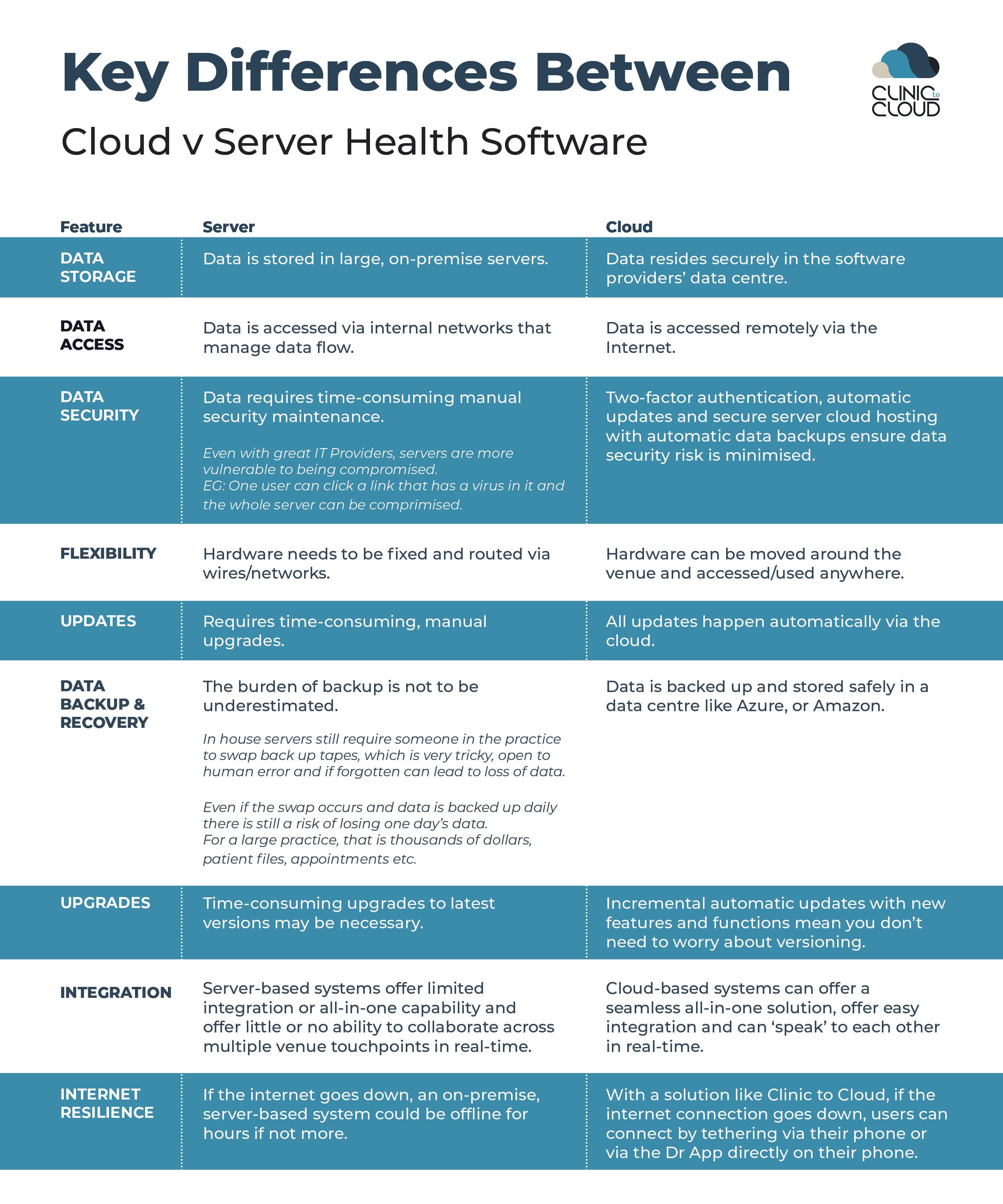 C2C Cloud v Server MAIN DIFFERENCES-1