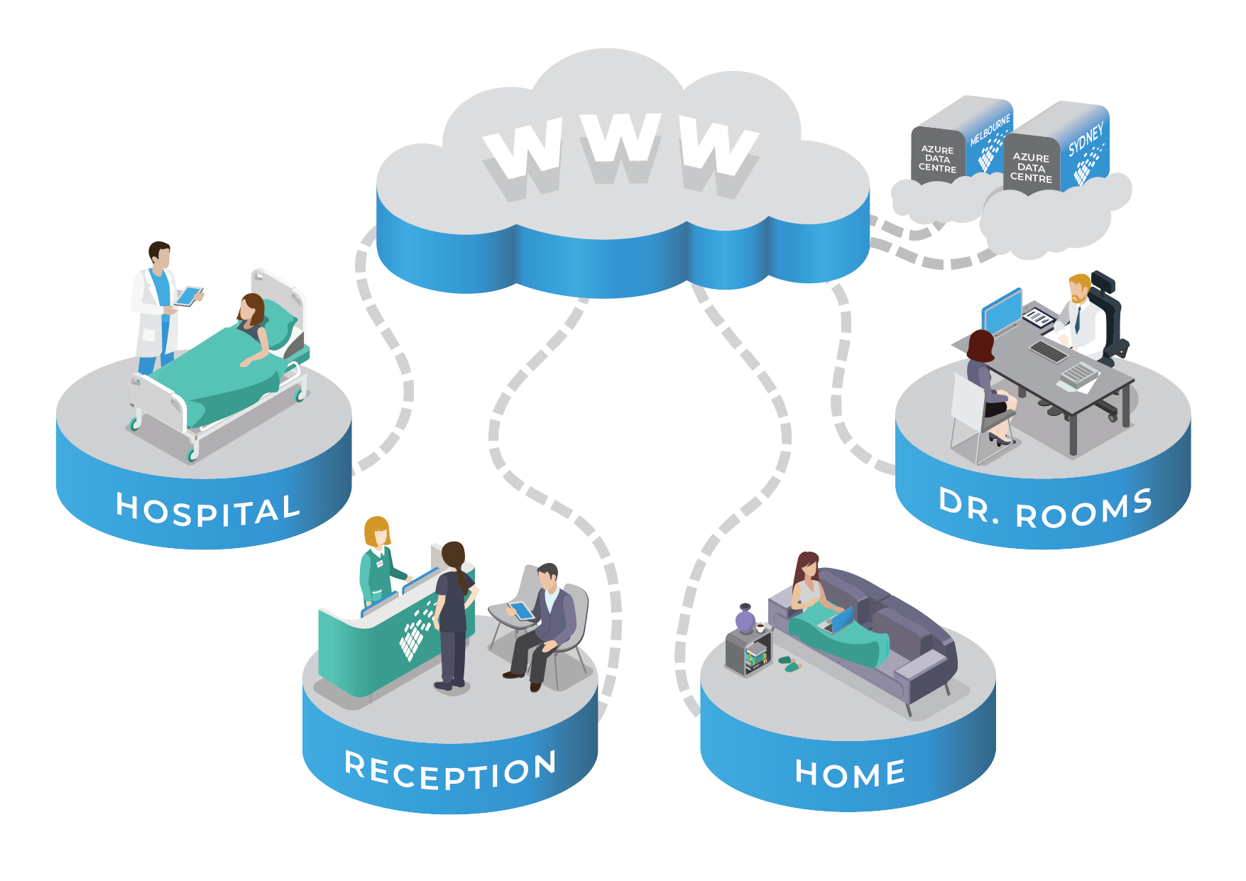 clinictocloud-infographic