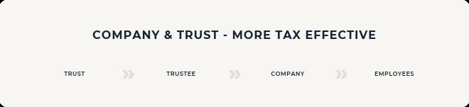 CTC_Company_Trust